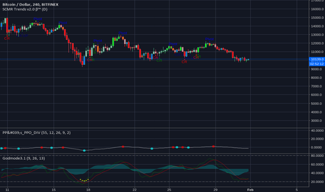 BTCUSD: 4hr double blue SCMR
