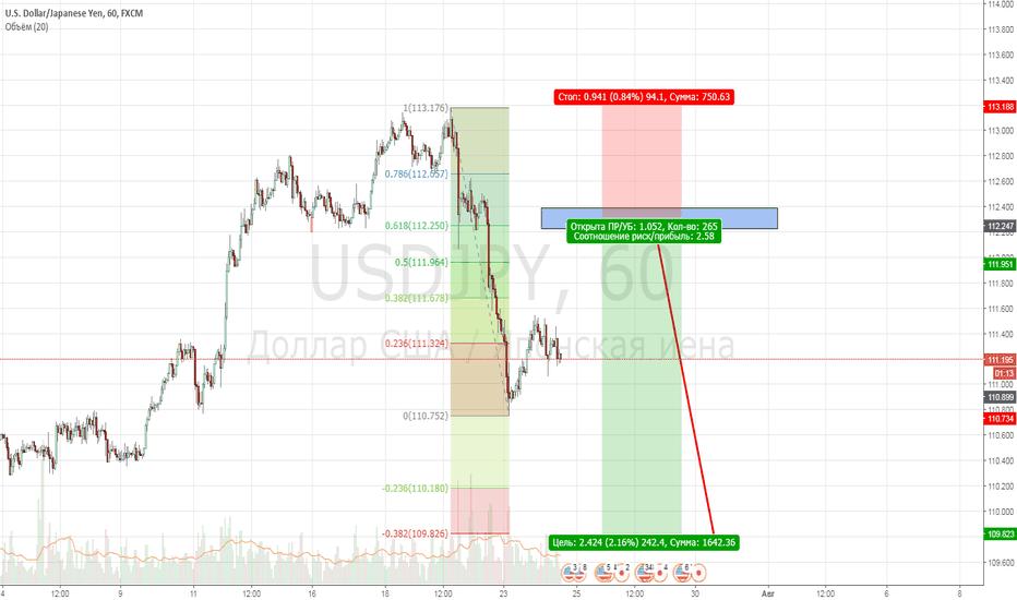 USDJPY: USDJPY, h1, Short, 1-2-3 Weekly Point of control