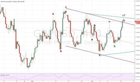 GBPUSD: Do you know your ABC's - They're everywhere GBPUSD