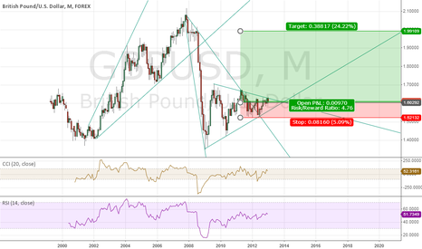GBPUSD: Monthly GBPUSD Shows Dollar in for Steep Decline