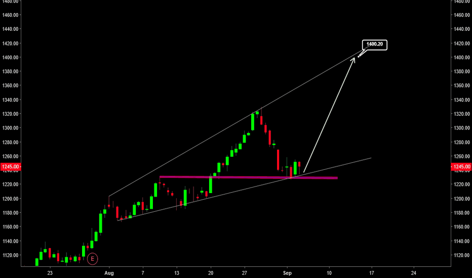 RELIANCE: #RELIANCE CASH : SUPPORT AT 1225-1230