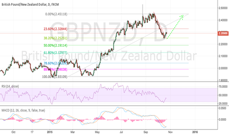 GBPNZD: Bounce from the 32 retrace for continuation