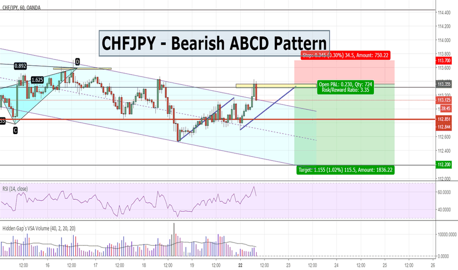 CHFJPY: CHFJPY - Bearish ABCD Pattern