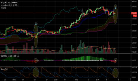 BTCUSD: 4 Hr chart indicators resembling those of 10/25