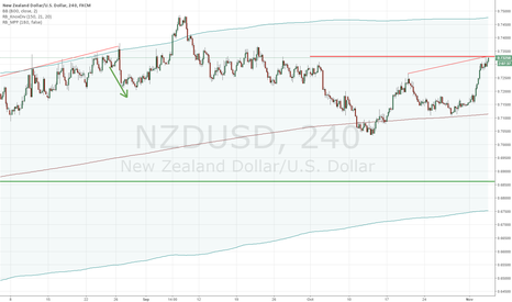 NZDUSD: NZDUSD SHORT: Overvalued Fundamentally and Technically