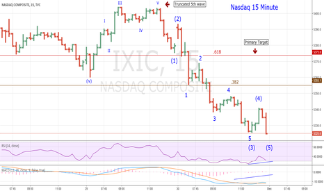 IXIC: Watch the Nasdaq On December 1, 2016
