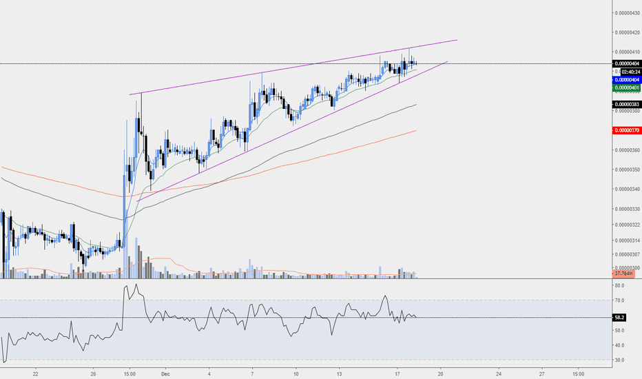 TRXBTC: TRX/BTC 4H Rising Wedge Formation
