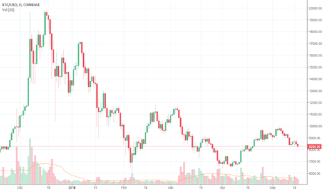 """BTCUSD: """"Accelerating down the hill"""""""