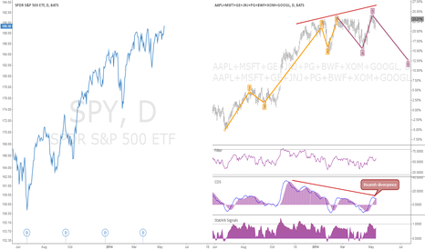 SPY: Top us stock portfolio PCI synthetic instrument #spreadtrading