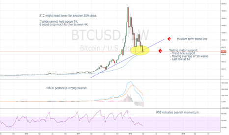 BTCUSD: Bitcoin - On the verge of breaking down