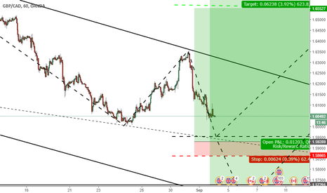GBPCAD: GBPCAD 2 opinions long.