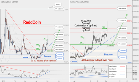 RDDBTC: A New Trading Opportunity to Buy. TP3 hit with 328 profit...