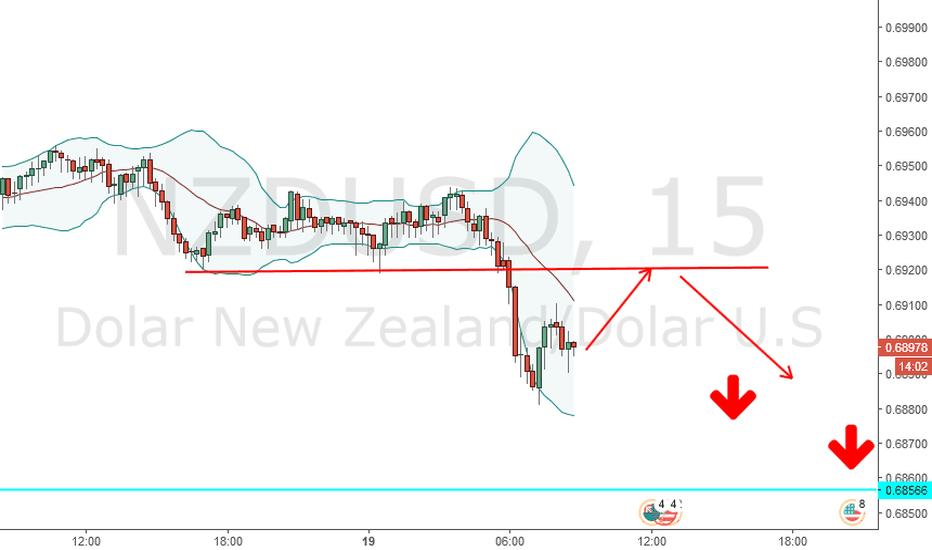 NZDUSD: NZ break bollinger band ke arah 0.68