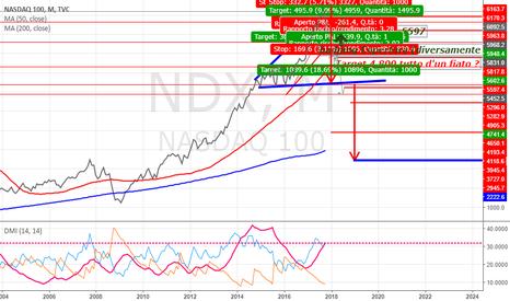 NDX: Nasdaq BIG SHORT ! figure : l'impiccato e il Megafono