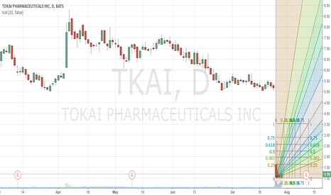 TKAI: $TKAI Lovely Pharma Stock