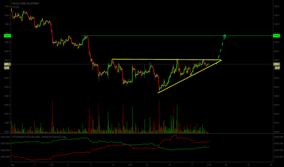 BTCUSD: Bitcoin. Weakness of sellers