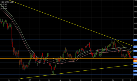 US1!: The long bond is looking to break support again.