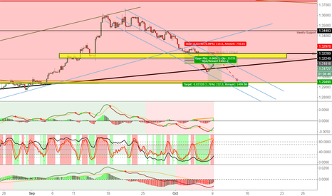 GBPUSD: Selling GBPUSD 4 hour Trend