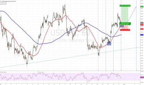 USDJPY: Profit from USD strengthening through JPY