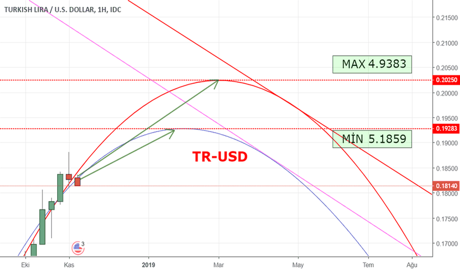 TRYUSD: TRYUSD MAX MİN HEDEF_LONG POZ