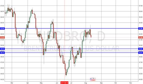 USDBRO: Bear Trend Projections for USDBRO