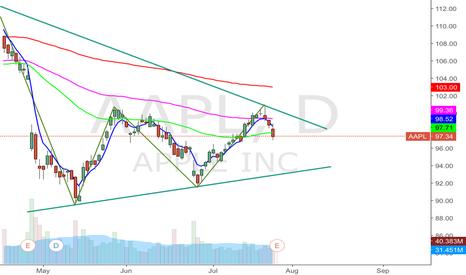 AAPL: AAPL post earnings breakout scenario