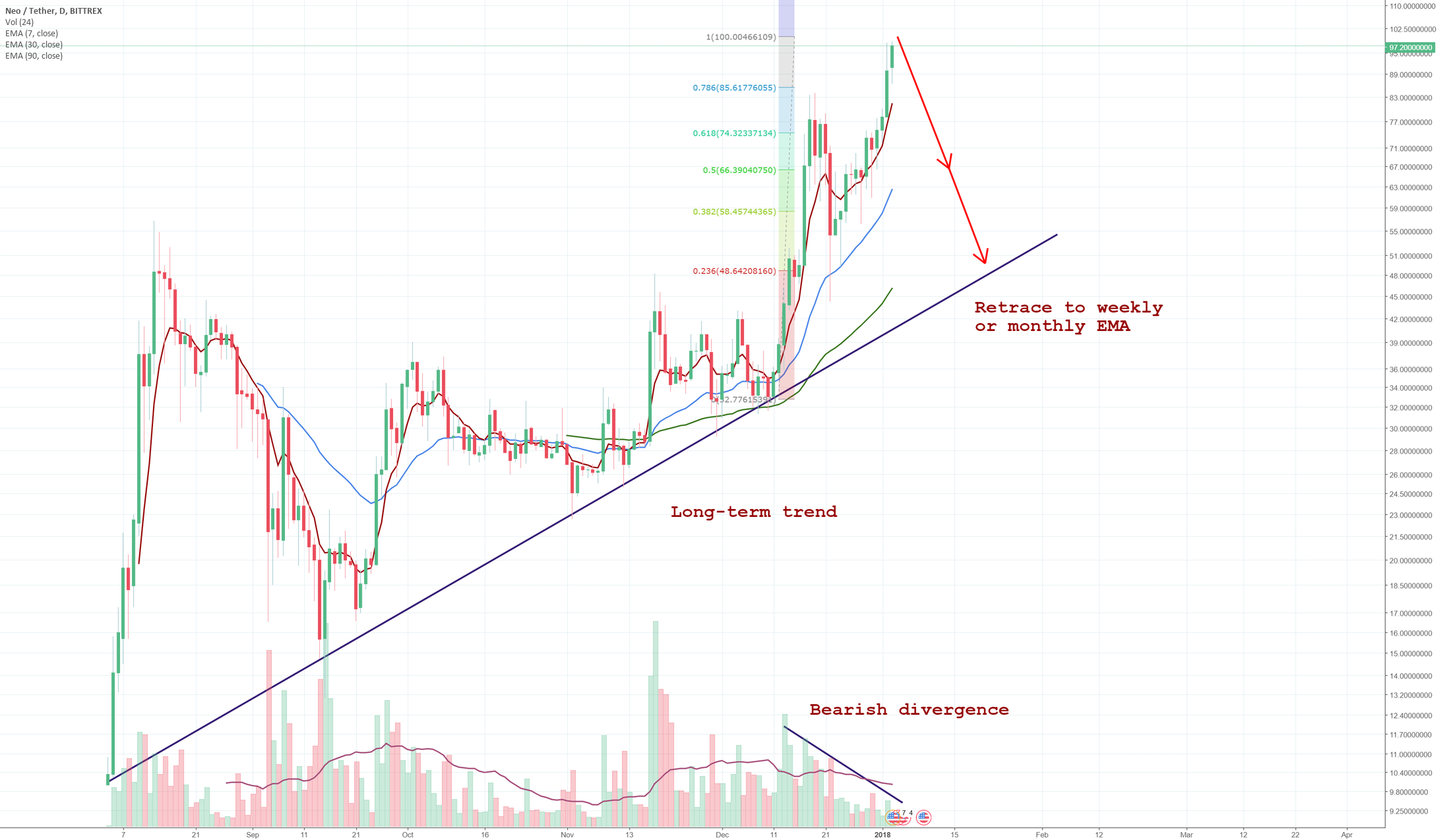 NEO bearish divergence & retrace to long-term trend