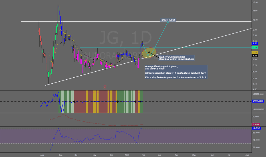 JG: Pullback trade