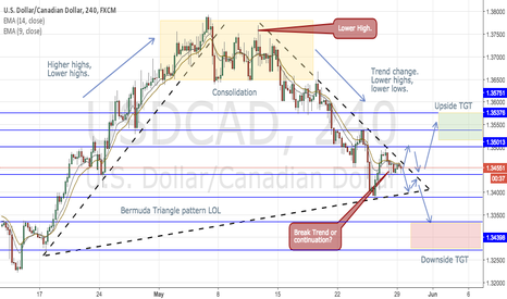 USDCAD: USD/CAD- Area of interest