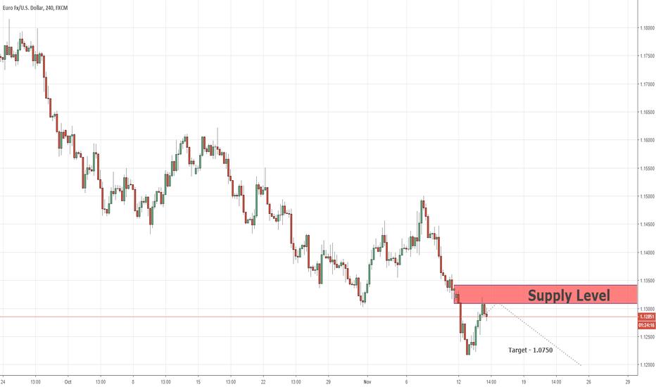EURUSD: Niveau de maintien de position de vente EURUSD 13/11/2018
