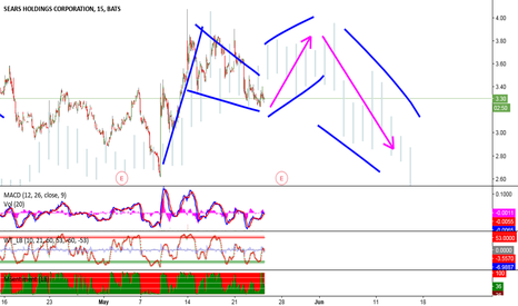 Shld Stock Price And Chart Tradingview