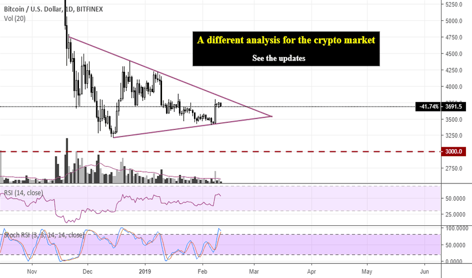 BTCUSD: A different analysis of the Crypto market