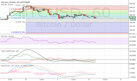 BTCUSD: BTCUSD Bearish on the fibs