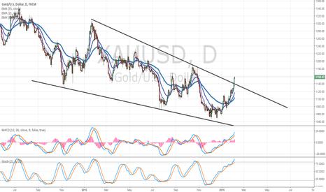 XAUUSD: Gold - Major Bottom Forming? Bullish Falling Wedge