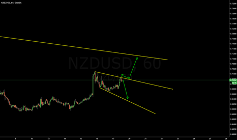 NZDUSD: NZDUSD | H1 Possibilities