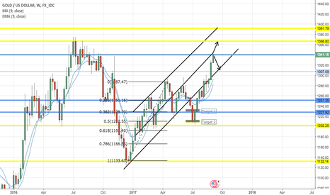XAUUSD: Waiting for GOLD's last move at the strong 1340 level.