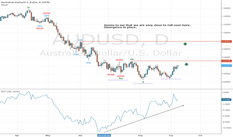 AUDUSD: Australian Dollar