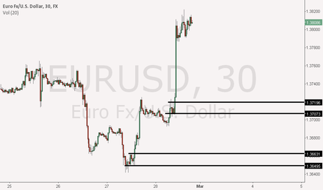 EURUSD: 30 min demand level created on euro/usd