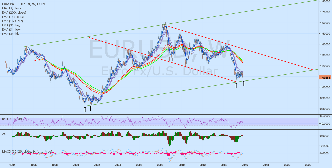 EUR/USD: Channels & Tunnels & The Big Picture - Big Bottom Near?