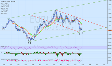 EURUSD: EUR/USD: Channels & Tunnels & The Big Picture - Big Bottom Near?