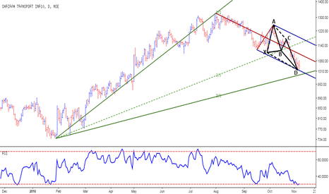 SRTRANSFIN: Shriram Transport Fin - Bulls Eye
