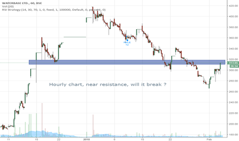 WATERBASE: Waterbase: Hourly chart, near resistance, will it break ?