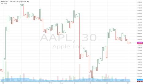 AAPL: when false alarm on shutdown proved later today, $480ish level