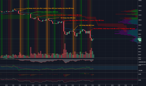 XBTUSD: #BTC Dump-A-Thon on BitMex tied to Timezones & Investor Psyche