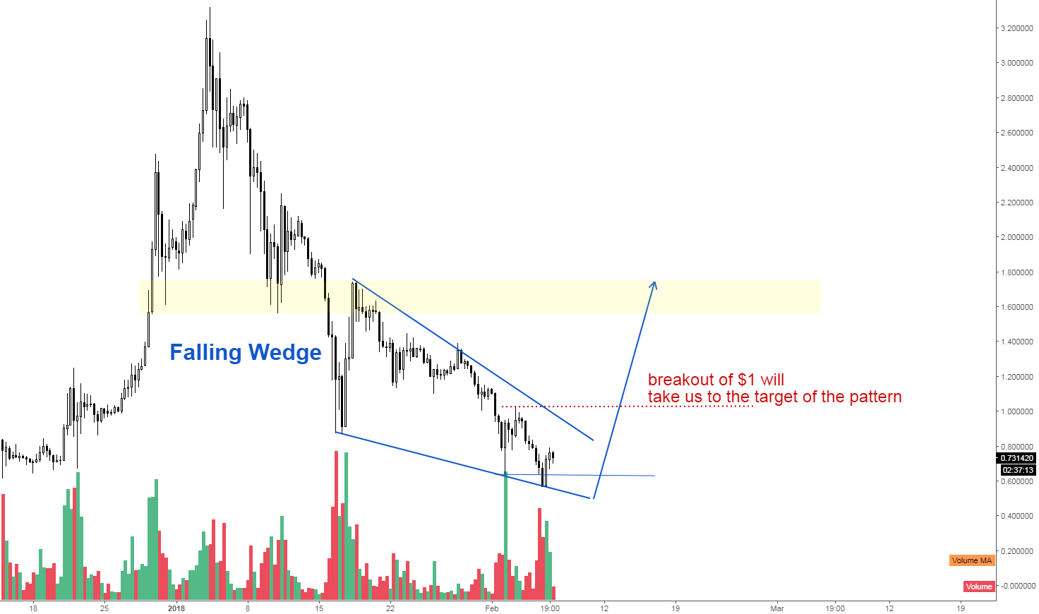 Ripple - Falling Wedge