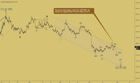 GOLD: GOLD - price under the SMA
