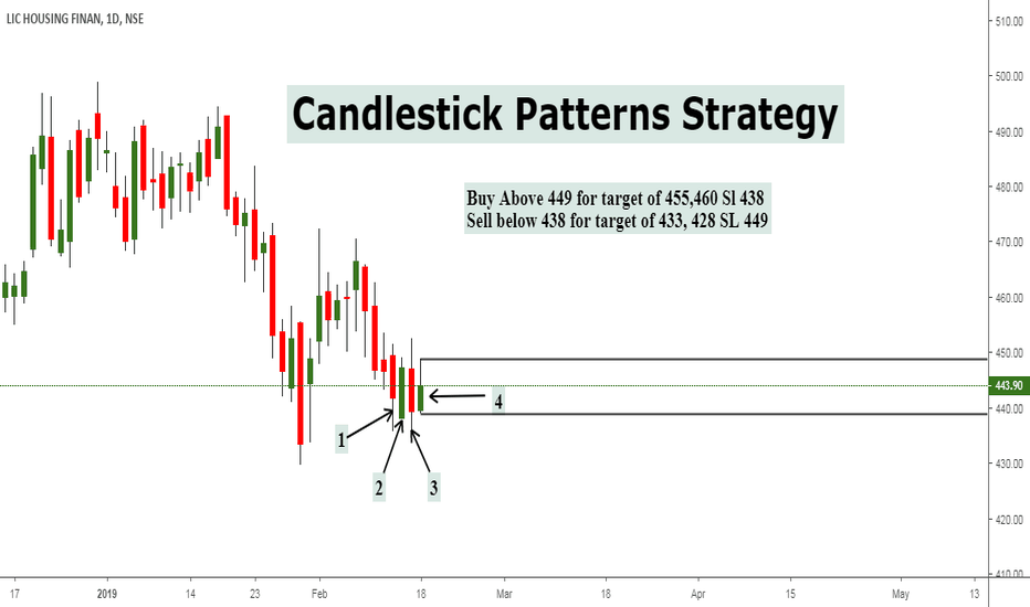 LICHSGFIN: Candlestick Patterns Strategy for INTRA-DAY trading.