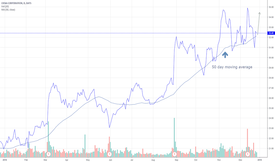 CIEN: Ciena is one name showing relative strength