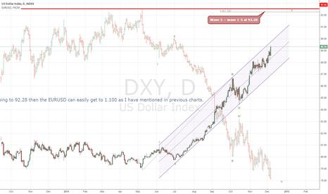 DXY: DXY target 92.28 - $EURUSD target 1.100