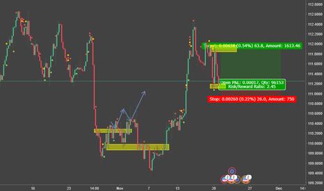 EURUSD: EURUSD potential LONG